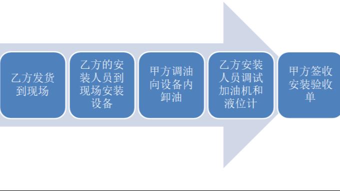 撬装加油站施工安装流程图